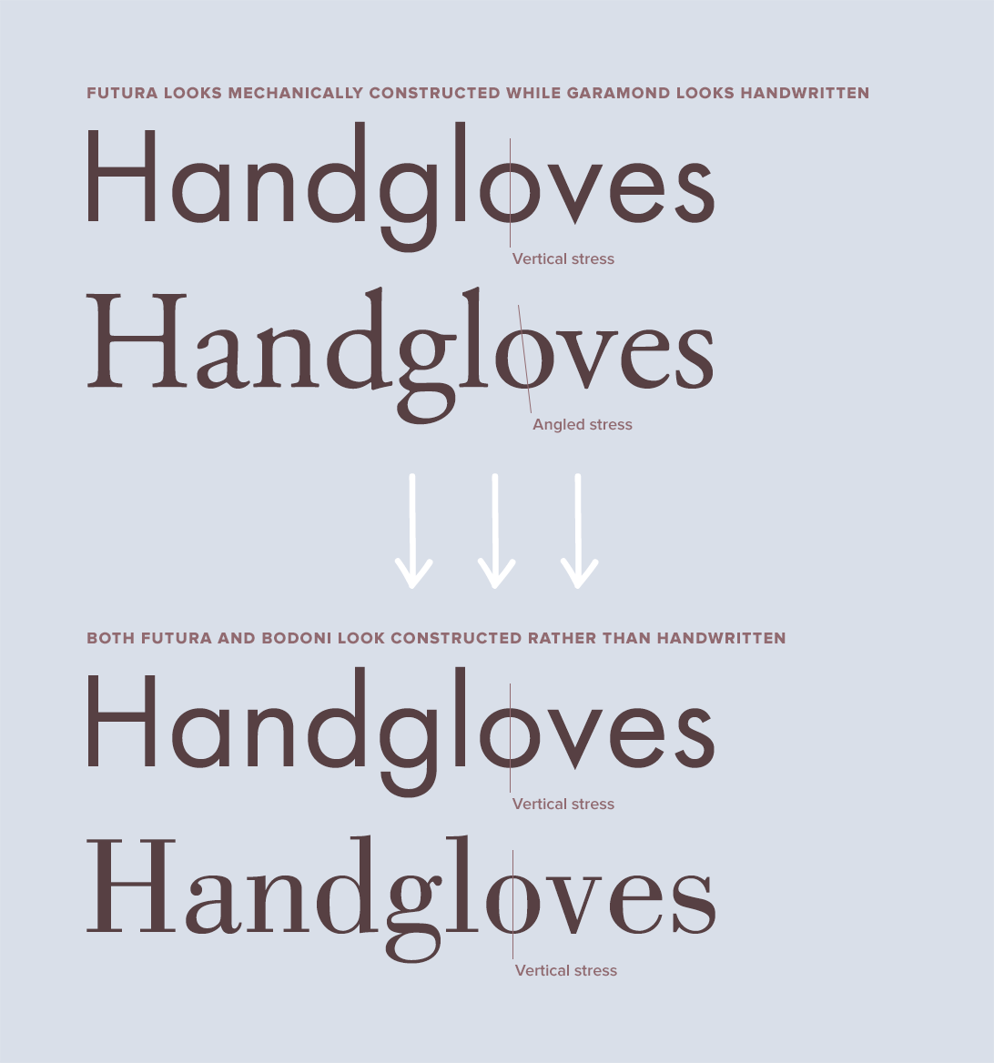 Futura paired with Garamond vs Futura paired with Bodoni